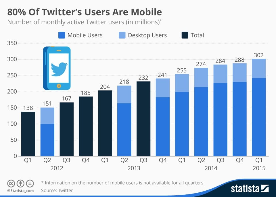 Infographic: 80% Of Twitter's Users Are Mobile | Statista