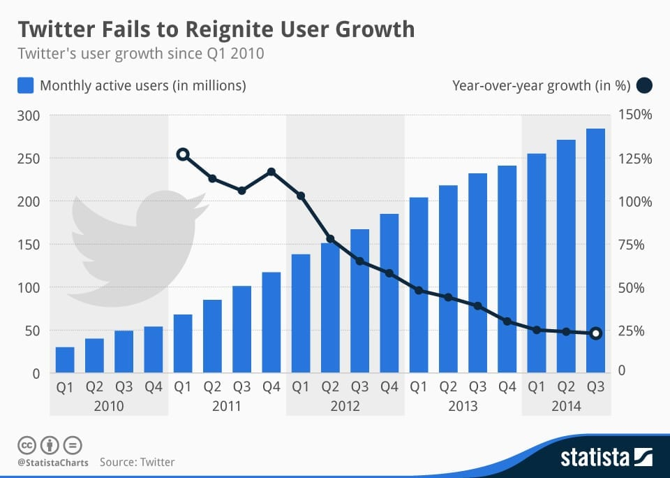 Infographic: Twitter Fails to Reignite User Growth | Statista