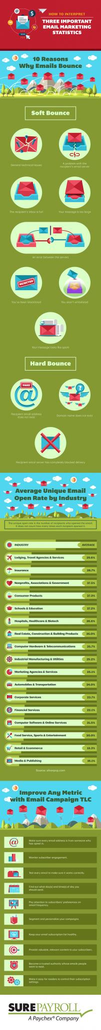 How to Interpret Three Important Email Marketing Statistics