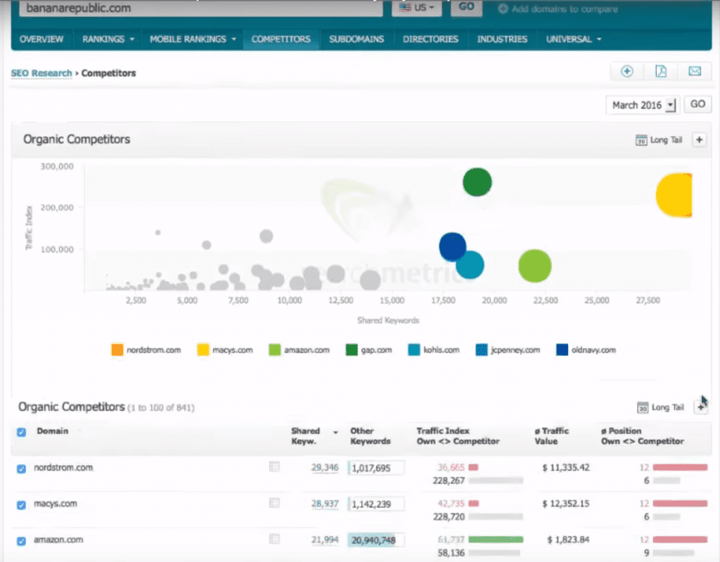 Figure 10: Searchmetrics Essentials - Track competitors and their activities
